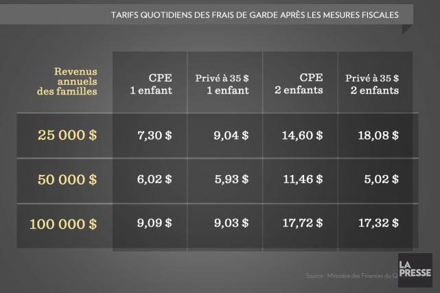 Les CPE coûtent entre deux et trois milliards au Trésor public québécois chaque... (Infographie La Presse)