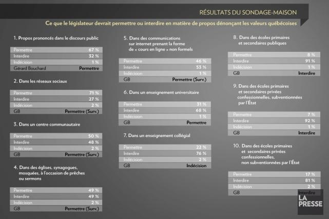 Dans mon texte du 4 avril, je proposais aux lecteurs et lectrices de se prêter... (Infographie La Presse)