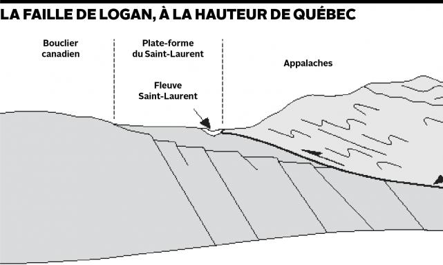 Entre deux ensembles géologiques, soit la «plate-forme du...