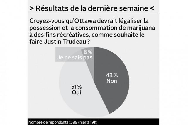 Que pensez-vous de la parité hommes-femmes au conseil des ministres à Ottawa?