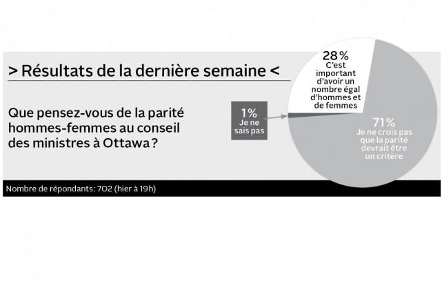 Que pensez-vous de la pétition qui demande à Ottawa de renoncer à accueillir 25...