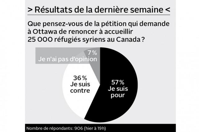 Selon vous, le gouvernement du Québec devrait-il maintenant adopter une loi...