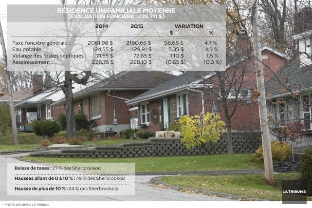 Les propriétaires d'immeubles résidentiels essuieront une hausse de taxes... (Infographie La Tribune, Mélodie Langlois)