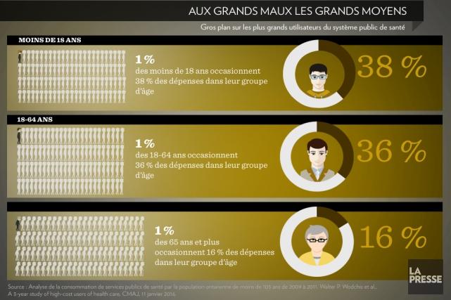 Source : Analyse de la consommation de services... (INFOGRAPHIE LA PRESSE)