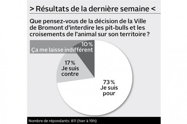Partagez-vous la vision nationaliste proposée par la Coalition avenir Québec...