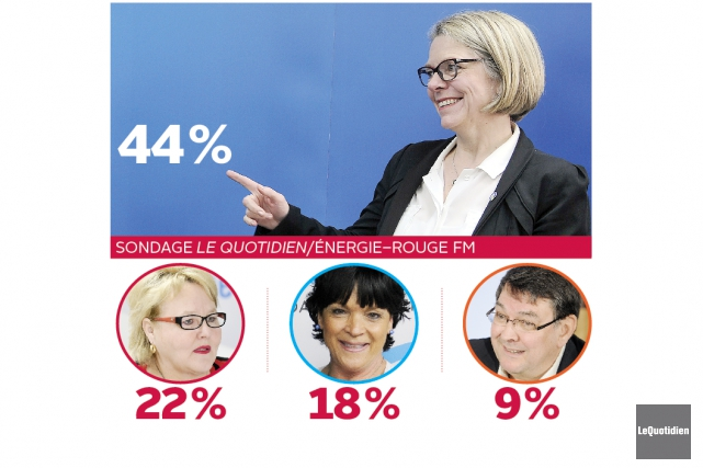 Mireille Jean obtient 44% des intentions de vote.... (Photo Le Quotidien, Rocket Lavoie)