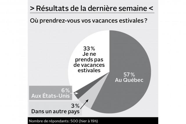 Le gouvernement du Québec devrait-il adopter une loi pour interdire les...