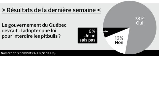 Suivez-vous la course à la direction du Parti québécois?
