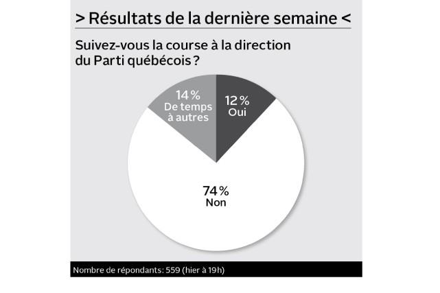 Croyez-vous que le Brexit relancera l'idée de la souveraineté au Québec ?