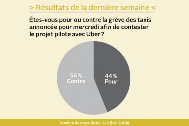 Pensez-vous que l'élection de Jean-François Lisée permettra au Parti québécois...
