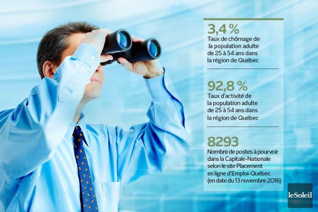 À force d'entendre dire que la région de Québec est la championne de l'emploi... (Infographie Le Soleil)