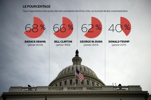 Le pourcentage