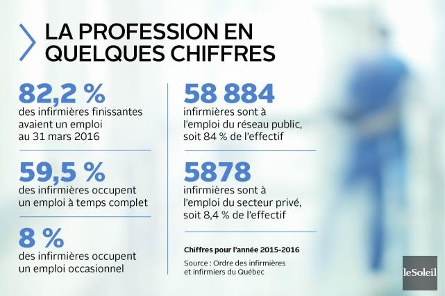 (Infographie Le Soleil)