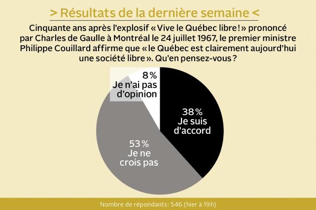 Consommez-vous des vins du Québec?