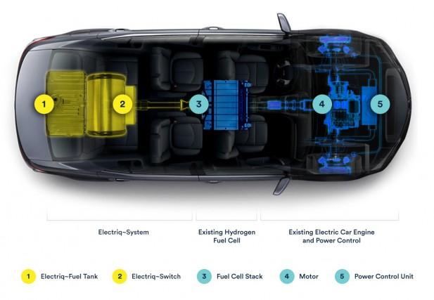 La voiture à hydrogène d'Electriq.... (Photo fournie par Electriq.)