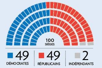 Formant la chambre haute, les sénateurs américains constituent un groupe de...