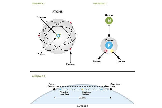 Modification de l'espace-temps? Cinquième dimension?... (Illustration La Presse)