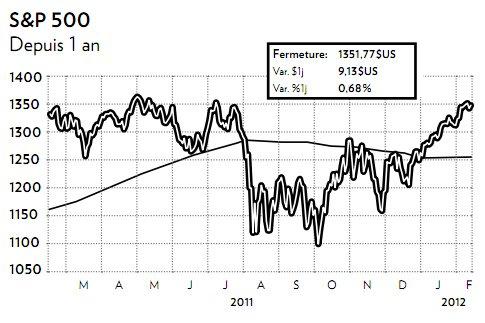 Il y a à peine quatre mois, au plus fort de la crise européenne, l'indice S&P...