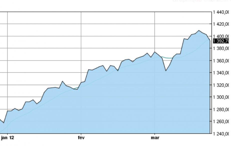 L'évolution de l'indice S&P 500 depuis le début... (Graphique La Presse)