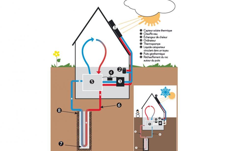 L'été, en mode climatisation, la thermopompe réchauffe le... (Infographie La Presse)