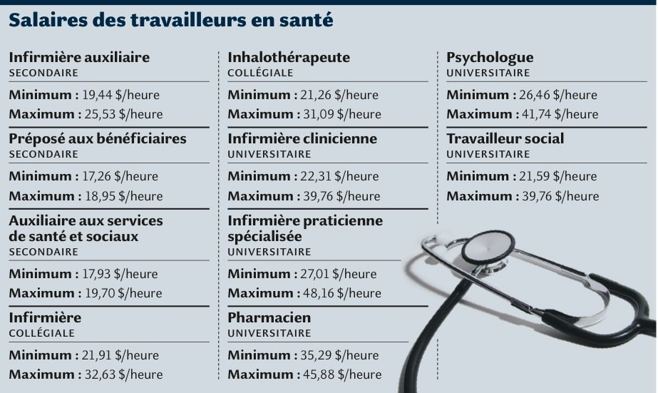 Salaire infirmiere auxiliaire 2016 - Grille salaire infirmiere scolaire ...