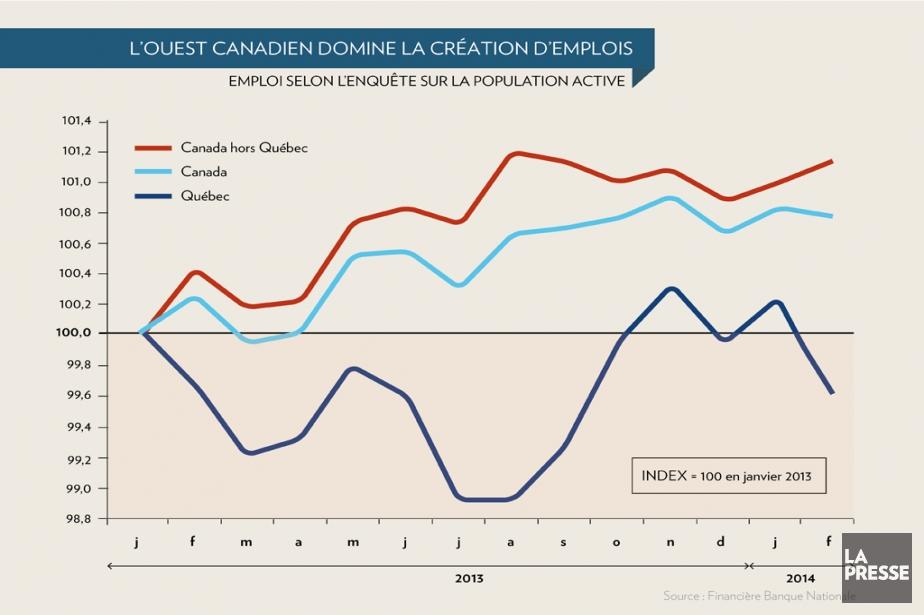 Le fait que l'emploi a plafonné et baissé... (Infographie La Presse)