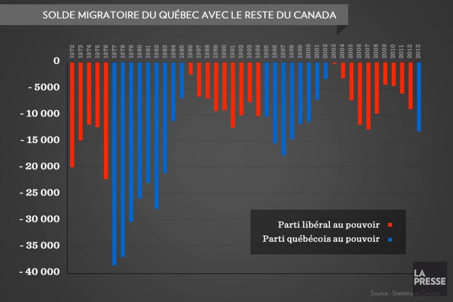 Pendant les 18 mois du gouvernement de Pauline Marois,... (Infographie La Presse)