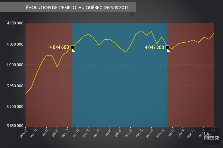 Il est normal que la création d'emplois soit au coeur... (Infographie La Presse)