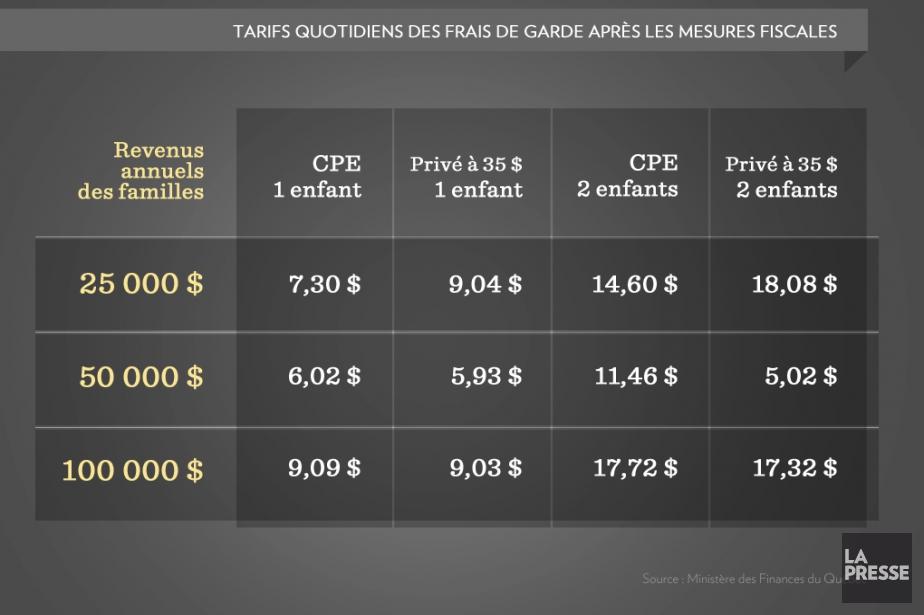 Les CPE coûtent entre deux et trois milliards au... (Infographie La Presse)