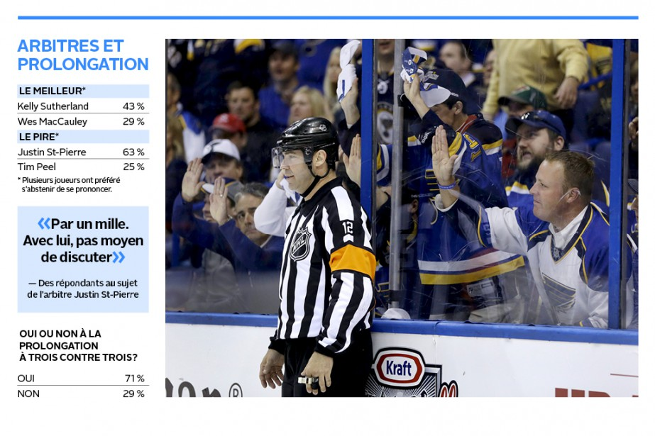 Justin St-Pierre, le pire arbitre selon les joueurs (Archives AP, Jeff Robertson)