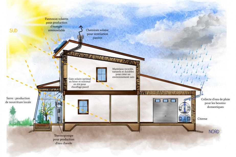 Maison autonome en rnovation pour atteindre en chauffage for Construire une maison autonome