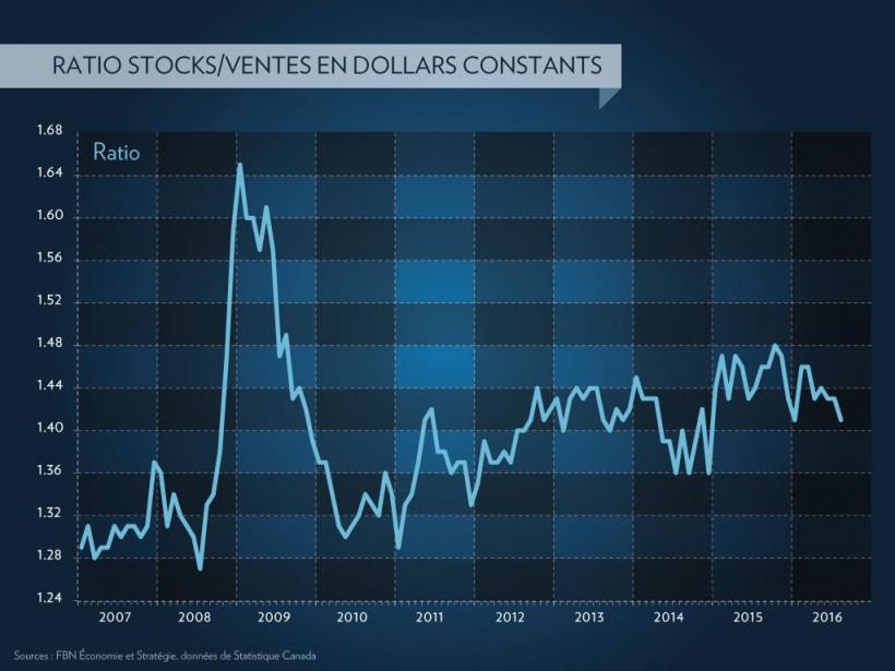 La valeur des ventes des manufacturiers est repartie à... (Infographie La Presse)