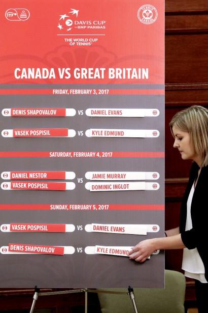 Le tableau de la Coupe Davis. | 2 février 2017