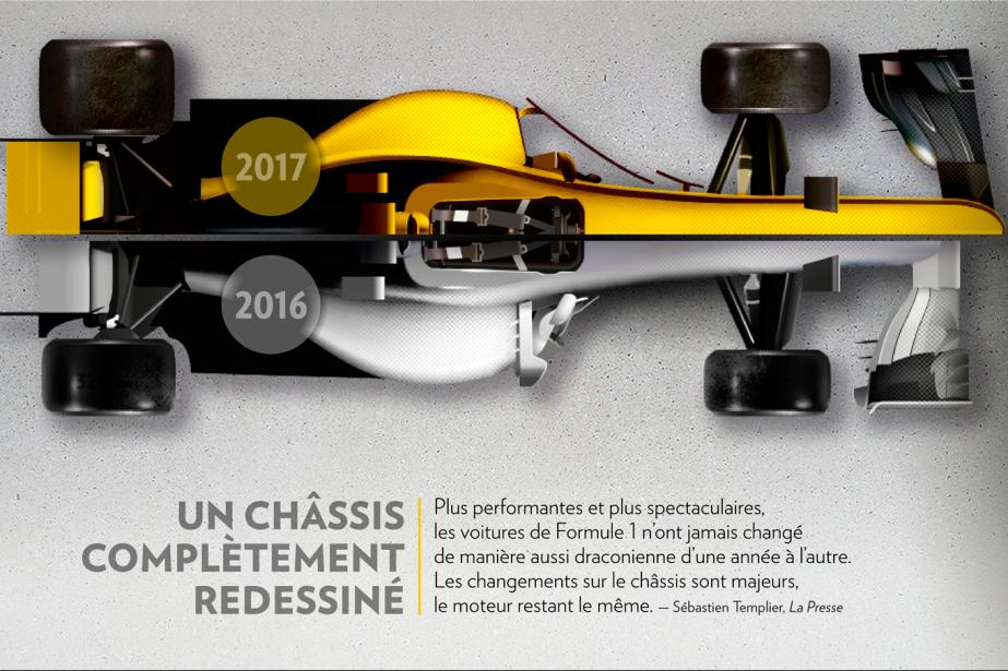 Les changements apportés aux F1 cette saison vont les rendre plus rapides. Mais...