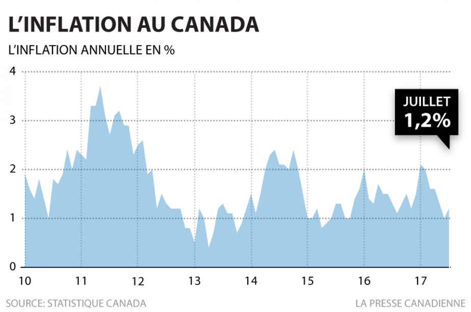 L'inflation annuelle s'est accélérée le mois dernier pour la première fois...