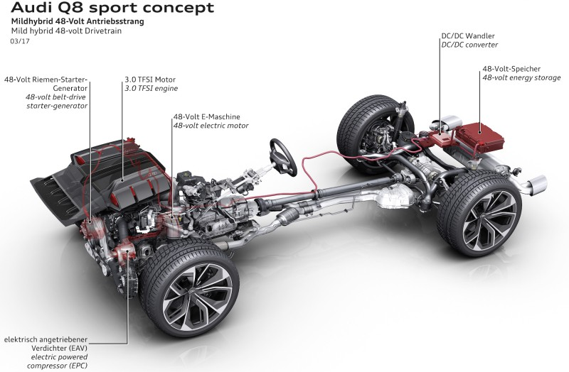 L'architecture de l'Audi Q8 Sport Concept avec hybridation légère 48 volt. L'ajout d'un moteur électrique et d'une batterie 48 volts n'est pas très cher et permet de réduire les émissions de CO<sub>2</sub> de 15 %, en ville. C'est une technologie simple en attendant mieux. (Image : Audi)