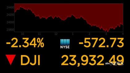 Le Dow Jones Industrial Average cédait 2,34% à 23 932,42 à la fin d'une séance...