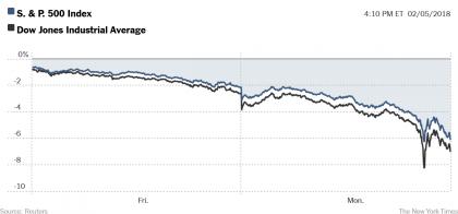Après avoir perdu plus de 600 points vendredi, l'indice Dow Jones a poursuivi...