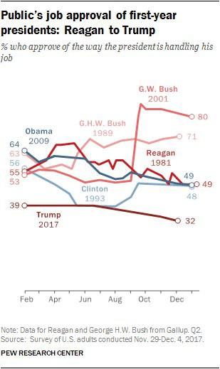 Malgré une économie qui se porte bien, Donald Trump demeure à ce stade-ci de sa...