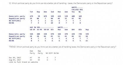 Deux maisons de sondages - Gallup et Quinnipiac- situent à 29% le taux...