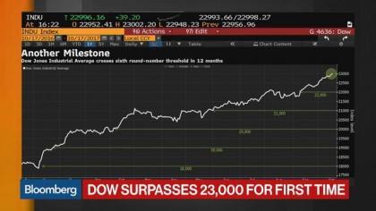 Wall Street se souvient aujourd'hui du Black Monday, survenu il y a 30 ans...