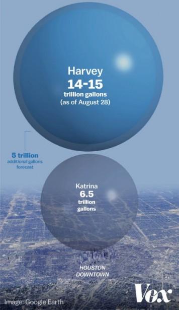 Une image saisissante conçue par le site Vox pour illustrer le volume d'eau qui...