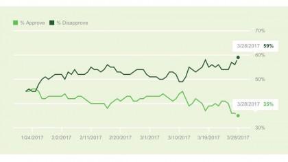 La cote de popularité de Donald Trump a atteint un nouveau plancher...