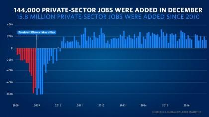 Le bilan de Barack Obama à la Maison-Blanche en matière de créations d'emplois :