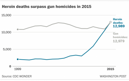 Il s'agit d'une sombre première : le nombre d'Américains qui ont perdu la vie...