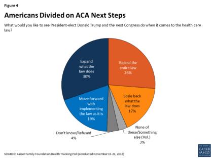 Les électeurs américains qui souhaitent la disparition de l'Obamacare devront...