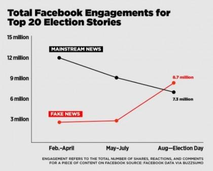 Une analyse de BuzzFeed révèle que les utilisateurs de Facebook ont consulté...