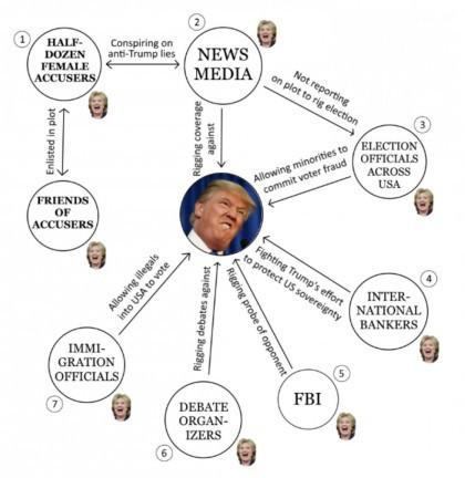 Graphique illustrant le vaste complot visant à ravir la Maison-Blanche à Donald...