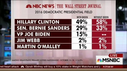 Hillary Clinton a accentué son avance sur Bernie Sanders à la suite de sa...