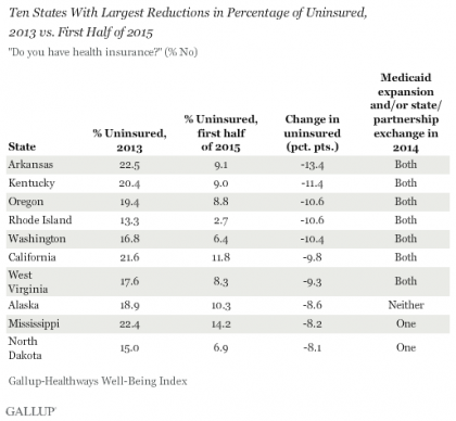 Les taux d'Américains sans assurance-santé ont chuté de façon importante dans...